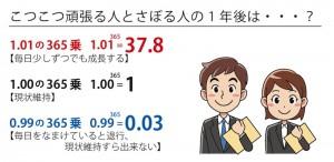 1年365日毎日に0.01%成長し続けると1年後には「1」が「37」以上になります