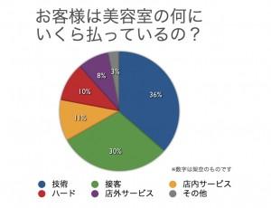 美容室で1万円のパーマのお客様はサロンの何にいくら払っているの?