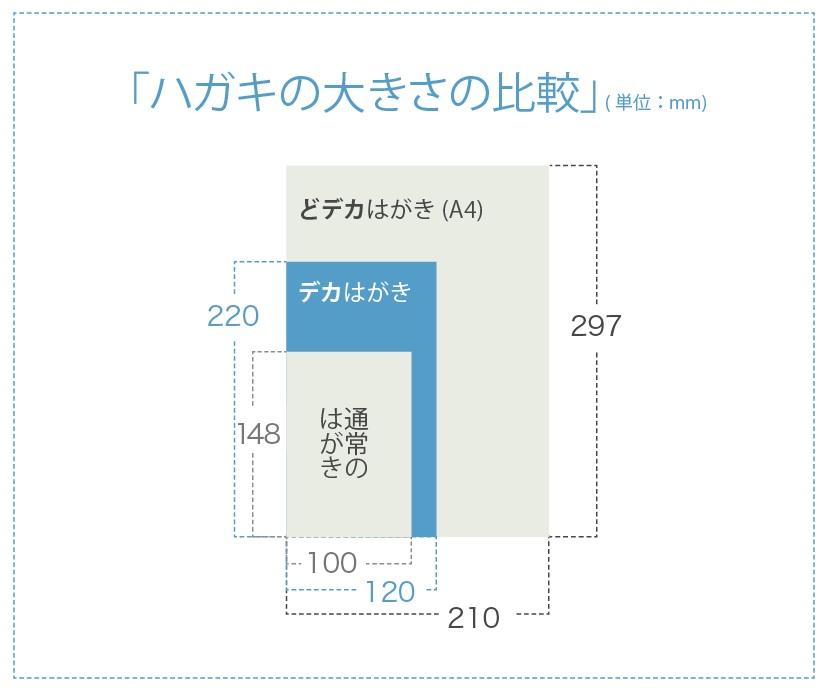 「どデカはがき」をご利用下さい。こちらはA4サイズ(210mm×297mm)のはがきです。「どデカはがき」は裏表あわせると、普通のはがきの約5倍の情報を掲載する事が出来ます。ここまで来るともうはがきではありませんね、宛先にしっかり届く立派なチラシです。
