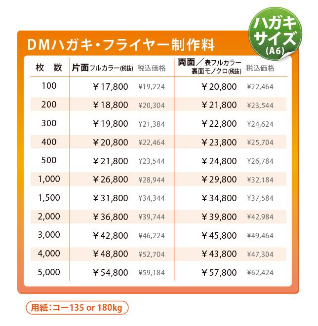 美容室のためのDMハガキ/ポストカード料金表 オリジナルデザイン コート180kg